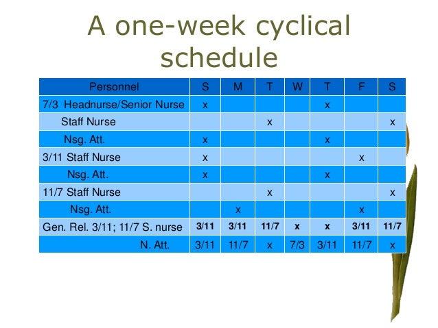 Staffing,estmn,scheduling