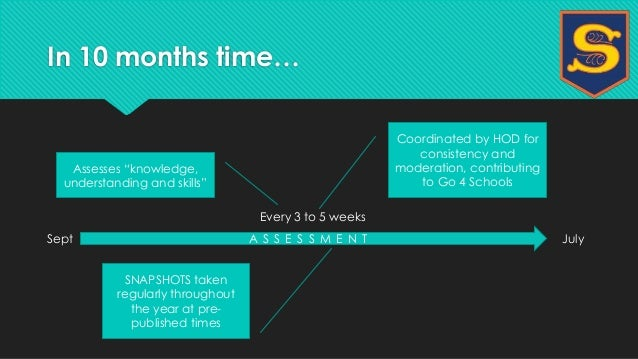 In 10 months time…  Every 3 to 5 weeks  Coordinated by HOD for  consistency and  moderation, contributing  to Go 4 Schools...