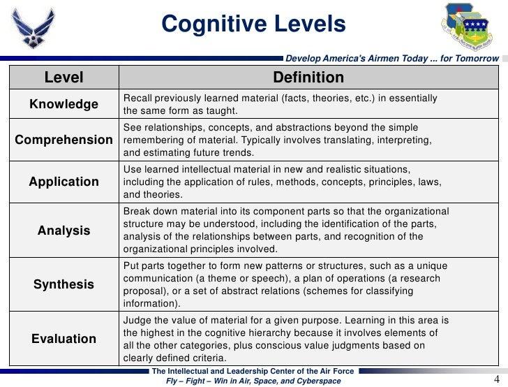 Watson glaser critical thinking practice test