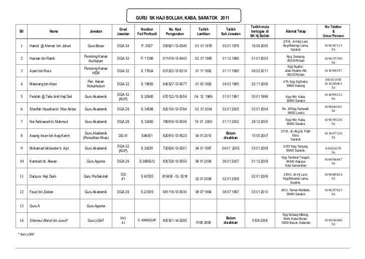GURU  SK HAJI BOLLAH, KABA, SARATOK   2011<br />BilNamaJawatanGredJawatanNomborFail PeribadiNo. Kad PenganalanTarikhLantik...