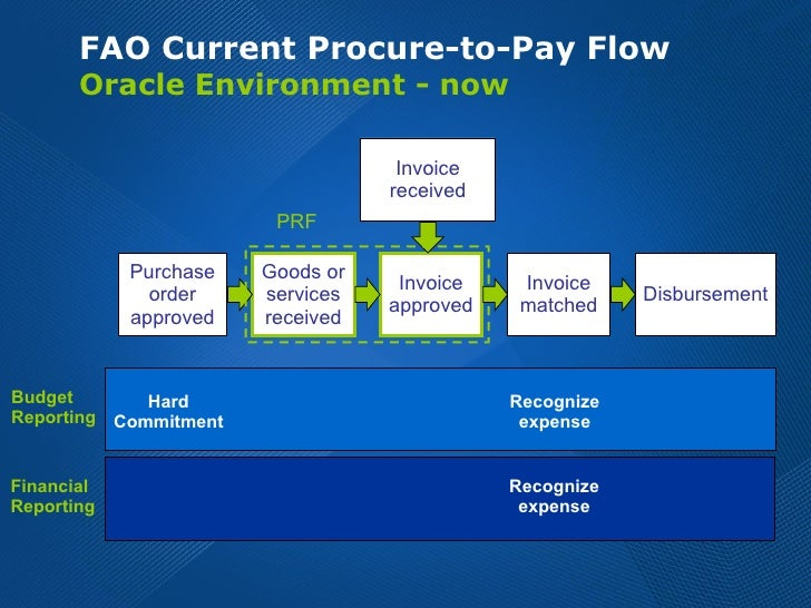 FAO Current Procure-to-Pay Flow  Oracle Environment - now Invoice received Purchase order approved Goods or services recei...