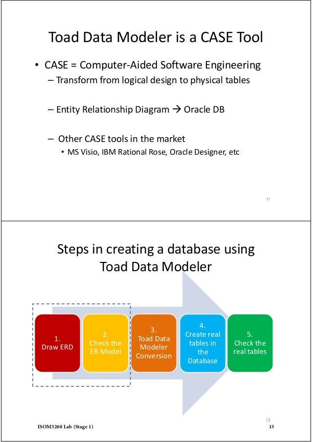 how to draw data flow diagram using rational rose