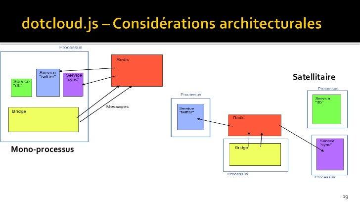 SatellitaireMono-processus                                19