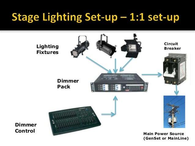 theatre light circuit diagram wiring diagram