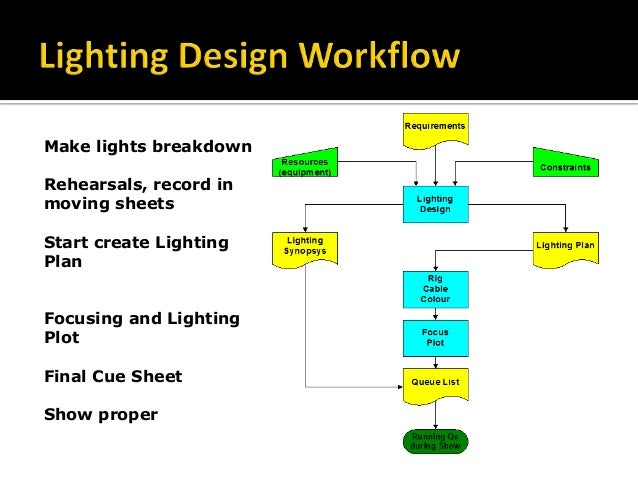 Marvelous Stage Lighting Technology And The Design Process Wiring Digital Resources Otenewoestevosnl