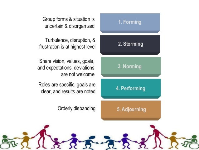 5 stages of group formation essay Tuckman's stages of team development model explains how a team develops over time the five stages of development are: forming, storming, norming, performing, and adjourning according to tuckman he says that all of the phases are necessary and inevitable.