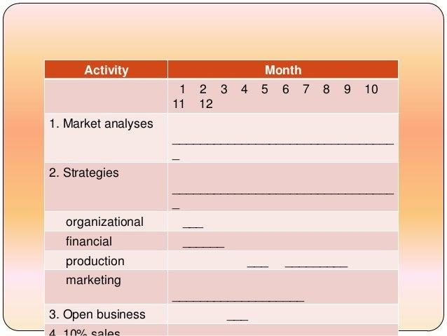 Activity Month 1 2 3 4 5 6 7 8 9 10 11 12 1. Market analyses ________________________________ _ 2. Strategies ____________...