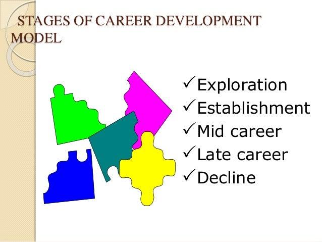 Career Planning | Human Resources Management
