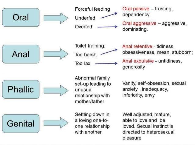 Oral anal phallic