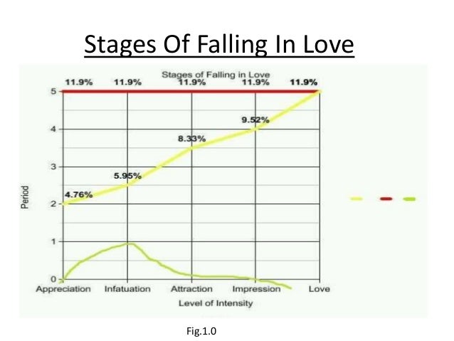 Stages of men falling in love