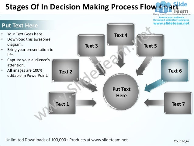 8 stages of rational decision making Consumer decision making process means the process of identifying and verifying the decision making of the consumer by the business leaders or the marketers the marketers have simplified the process of decision making in five stages.
