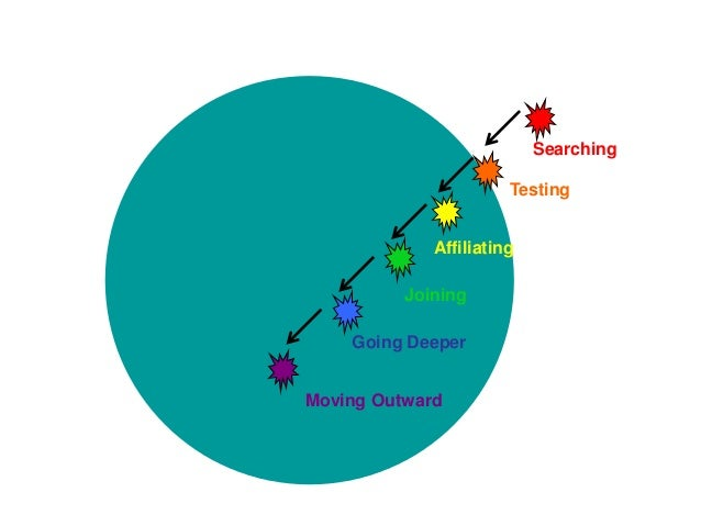 Moving Outward Testing Affiliating Joining Searching Going Deeper