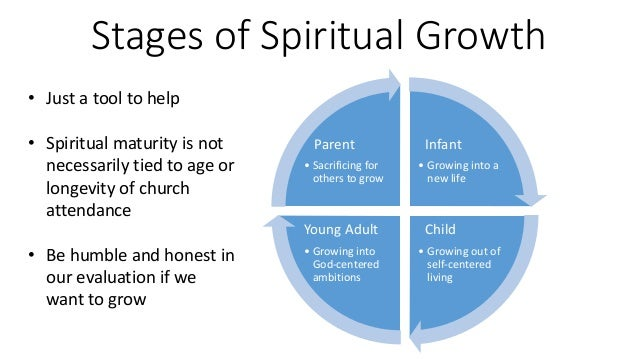 Christian dating progression