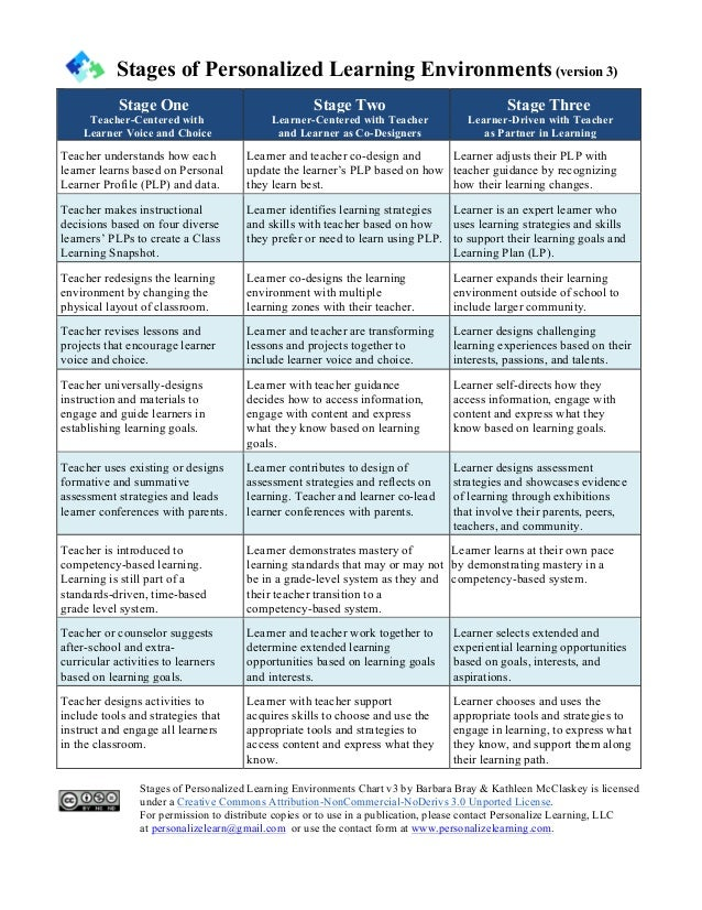 Stages of Personalized Learning Environments (version 3) Stage One Teacher-Centered with Learner Voice and Choice Stage Tw...