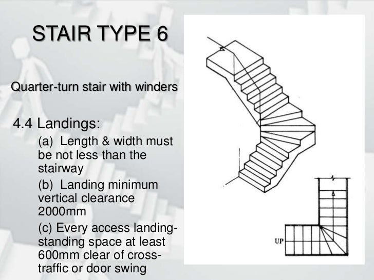 Stairs for Staircases types