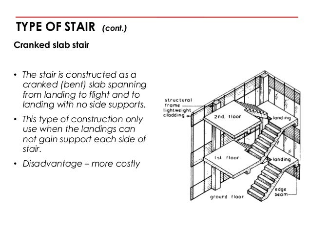 Stairs for Floor function definition