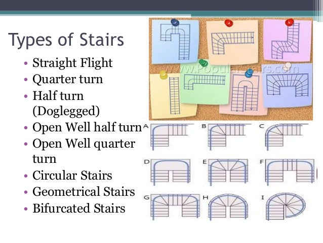 Attirant Types Of Stairs ...