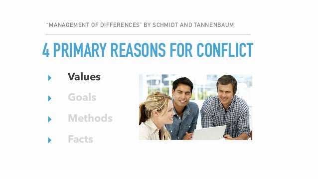 """""""MANAGEMENT OF DIFFERENCES"""" BY SCHMIDT AND TANNENBAUM ▸ Values ▸ Goals ▸ Methods ▸ Facts ALIGN ON…4 PRIMARY REASONS FOR CO..."""