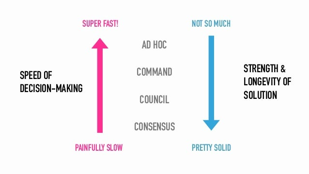 CONSENSUS COUNCIL AD HOC COMMANDSPEED OF DECISION-MAKING SUPER FAST! PAINFULLY SLOW STRENGTH & LONGEVITY OF SOLUTION NOT S...