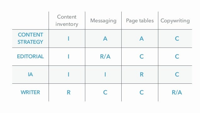 Content inventory Messaging Page tables Copywriting CONTENT STRATEGY I A A C EDITORIAL I R/A C C IA I I R C WRITER R C C R...