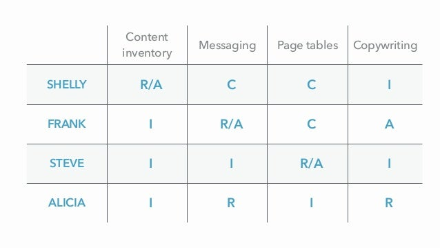 Content inventory Messaging Page tables Copywriting SHELLY R/A C C I FRANK I R/A C A STEVE I I R/A I ALICIA I R I R
