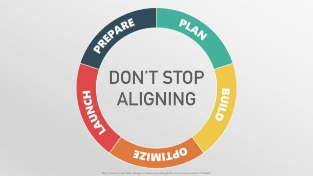DON'T STOP ALIGNING http://mor10.com/web-design-process-supporting-links-wordcamp-seattle-2014-talk/