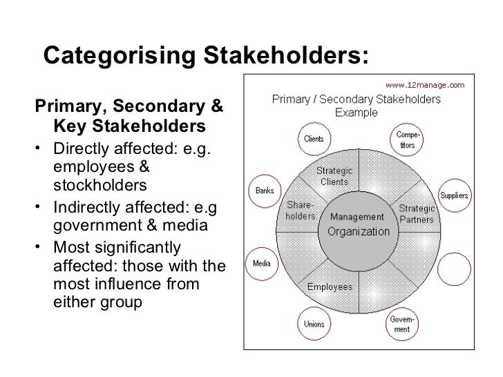 ... 10. Categorising Stakeholders: ...