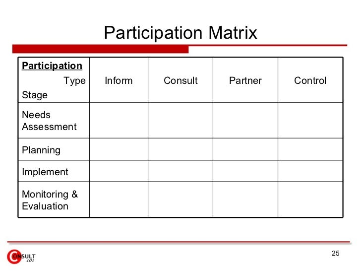 yvr stakeholders impact analysis This classification is based on the influence and impact of the stakeholders on the project or its  i have read about stakeholder analysis & stakeholder management .