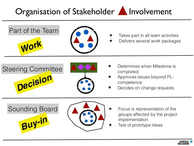 Organisation of Stakeholder Part of the Team  ork W Steering Committee  eci D  ion s  Sounding Board  y-in Bu  ★ ★  ★ ★ ★ ...