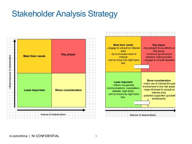 stakeholder analysis Stakeholder analysis and mapping is done to map the interest of your  stakeholders it is a process of systematically analyzing and gathering.