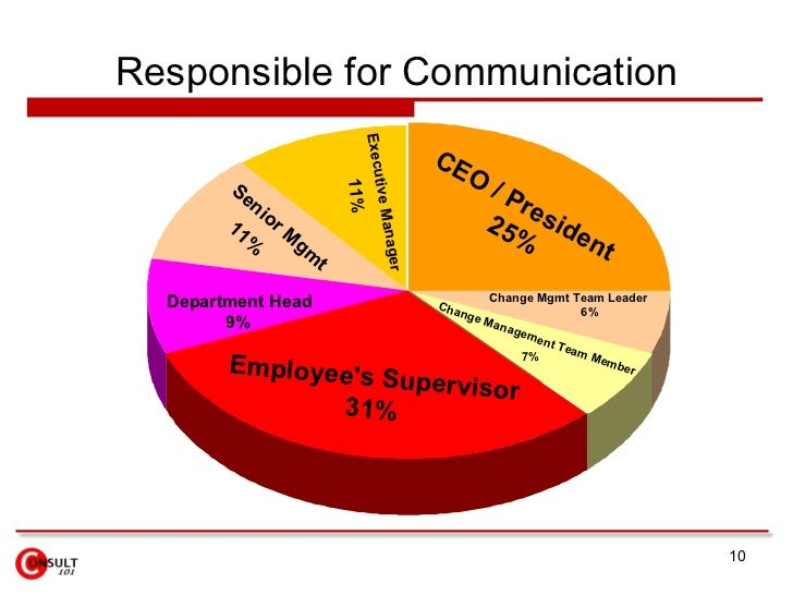Responsible for Communication Change Mgmt Team Leader 6% Change Management Team Member 7% CEO / President  25% Employee's ...