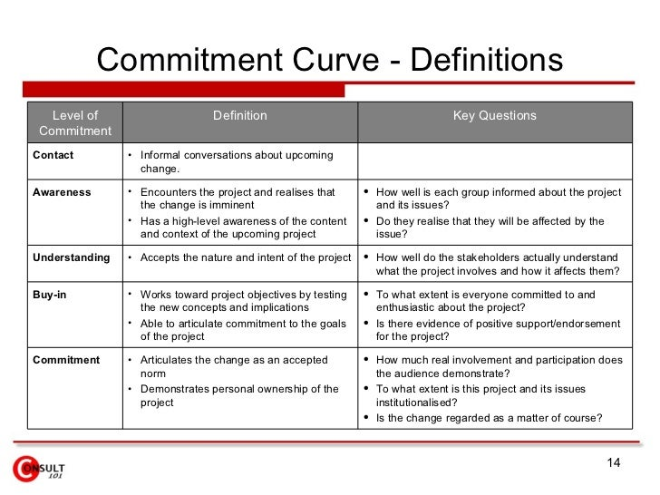 Commitment Curve - Definitions <ul><li>How much real involvement and participation does the audience demonstrate?  </li></...