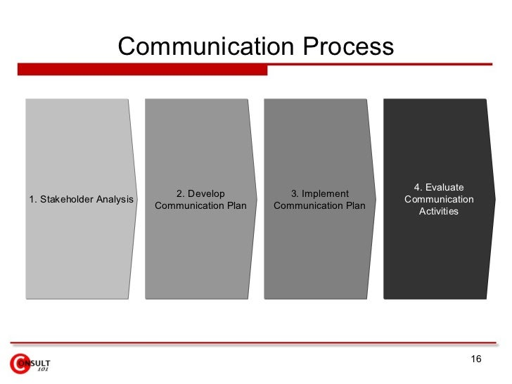 Communication Process 3. Implement Communication Plan 2. Develop Communication Plan 1. Stakeholder Analysis 4. Evaluate Co...