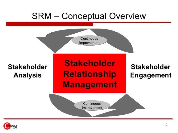 SRM – Conceptual Overview Stakeholder Relationship Management Stakeholder Analysis Stakeholder Engagement Continuous Impro...