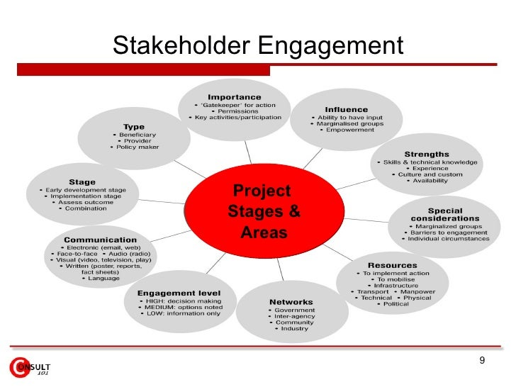 how to create a stakeholder engagment and communications plan