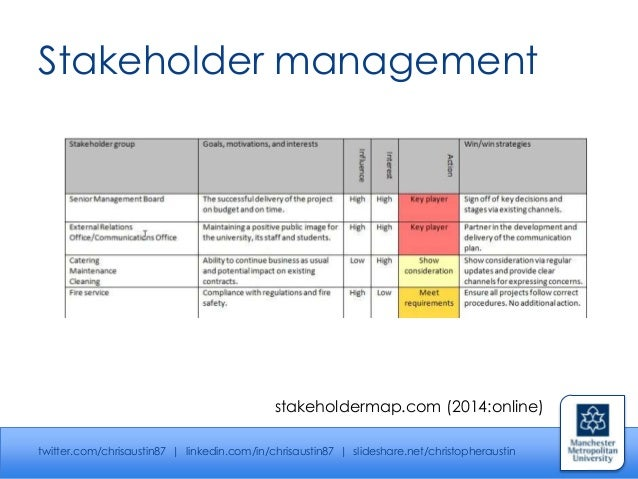 stakeholders in events management Performing a stakeholder analysis is the process of identifying stakeholders,  part two explains the importance of a stakeholder analysis in project management, .