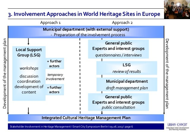 Stakeholder Involvement in Heritage Management (Smart City Symposium,…
