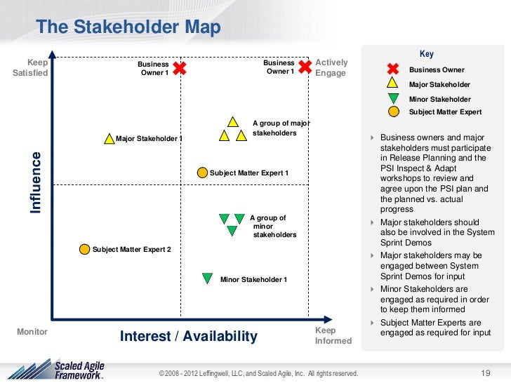 The Agile Stakeholder Management Framework for Teams, Programs, and P…