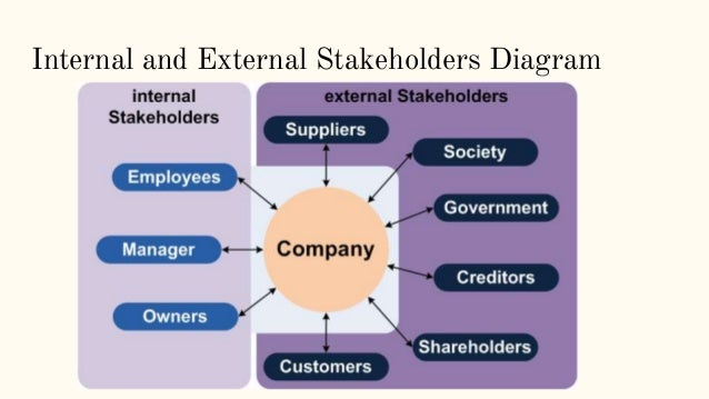 internal and external stakeholders for sony Internal stakeholders or primary stakeholders are people that that engage in economic transactions with the business external stakeholders are indirectly affected by the performance and do not engage in.