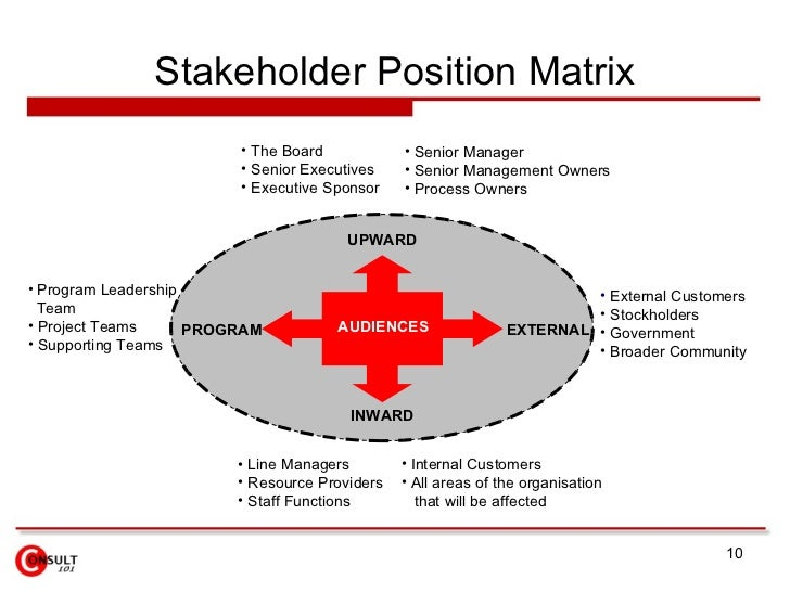 mendelow stakeholder mapping Stakeholder analysis learn the best way to conduct a stakeholders analysis includes a stakeholder analysis template analysing your stakeholders is crucial to the success of your business.