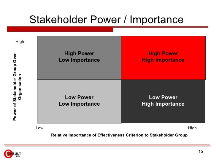 Advantages and Disadvantages of Stakeholders