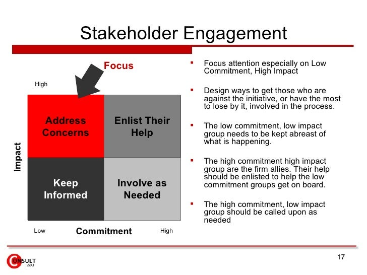 what would be the drawbacks to managing stakeholder relationship Stakeholders and their impact on the projects article pmbok® guide – sixth edition disadvantages of not managing stakeholder's expectations.