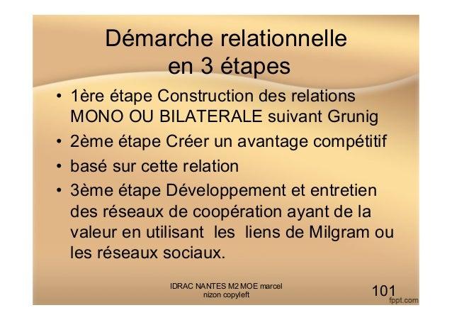 Démarche relationnelle en 3 étapes • 1ère étape Construction des relations MONO OU BILATERALE suivant Grunig • 2ème étap...