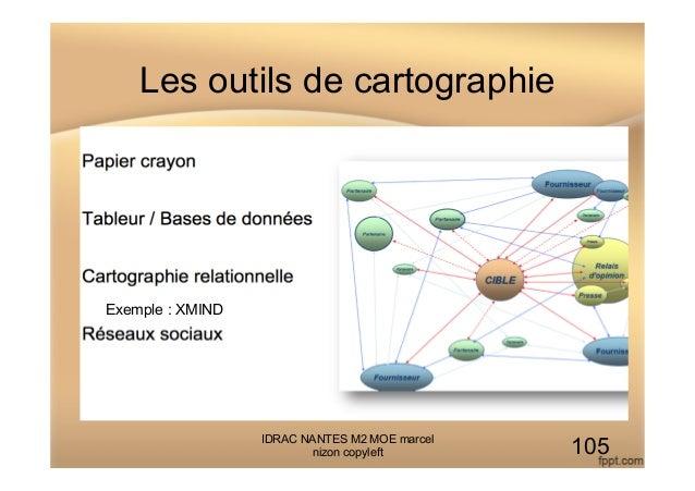 Les outils de cartographie IDRAC NANTES M2 MOE marcel nizon copyleft 105 Exemple : XMIND