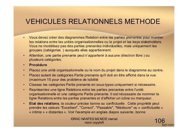 VEHICULES RELATIONNELS METHODE • Vous devez créer des diagrammes Relation entre les parties prenantes pour montrer les re...