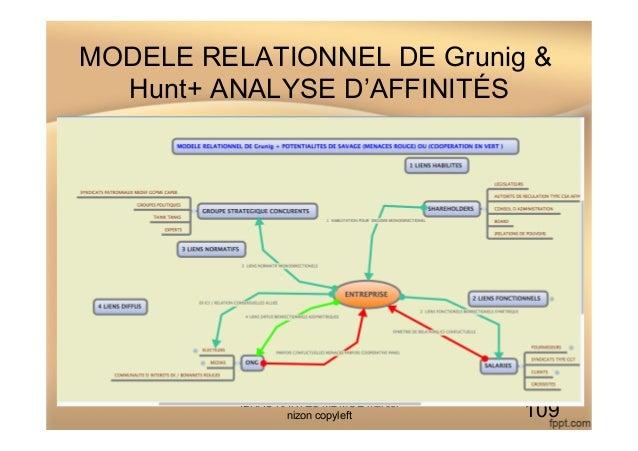 MODELE RELATIONNEL DE Grunig & Hunt+ ANALYSE D'AFFINITÉS IDRAC NANTES M2 MOE marcel nizon copyleft 109