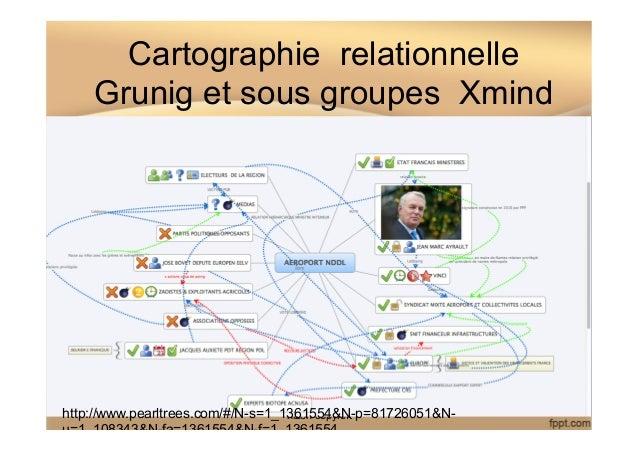 Cartographie relationnelle Grunig et sous groupes Xmind IDRAC NANTES M2 MOE marcel nizon copyleft 111 http://www.pearltree...