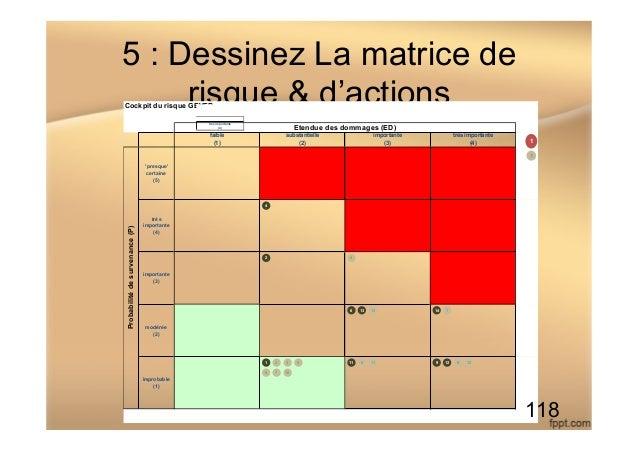 5 : Dessinez La matrice de risque & d'actionsCockpit du risque GEVER faible (1) substantielle (2) importante (3) très impo...