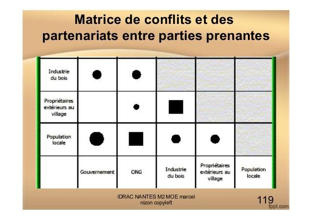 Matrice de conflits et des partenariats entre parties prenantes IDRAC NANTES M2 MOE marcel nizon copyleft 119