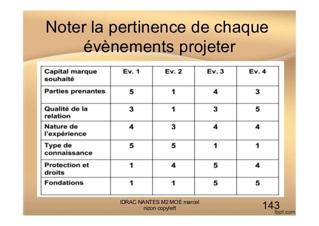 Noter la pertinence de chaque évènements projeter IDRAC NANTES M2 MOE marcel nizon copyleft 143